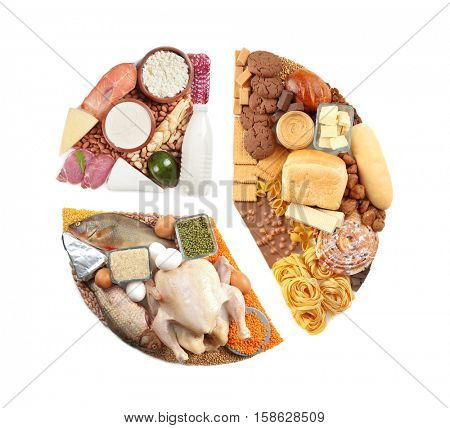 Pie chart of food products on white background. Healthy eating and diet ration concept