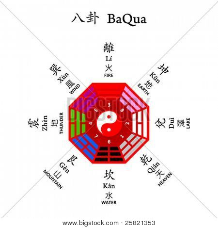 Eight diagrams BaQua