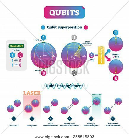 Qubits Vector Illustration. Infographic With Superposition And Entanglement States. Comparison With