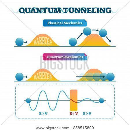 Quantum Tunneling Vector Illustration Infographic And Classical Mechanics Comparison. Physics Phenom