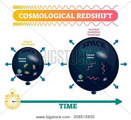 Cosmological redshift vector illustration. Stretched and original space wavelength with earth and distant galaxy. Doppler effect astronomical phenomenon distance example. poster