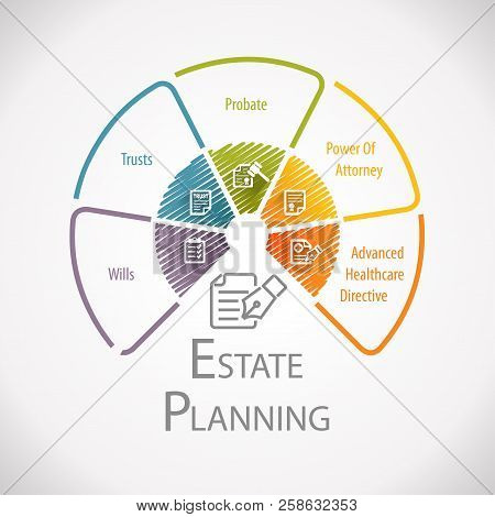 Estate Planning Legal Business Management Wheel Infographic