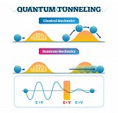 Quantum tunneling vector illustration infographic and classical mechanics comparison. Physics phenomenon where particle passes through barrier. Reason of nuclear fusion. poster