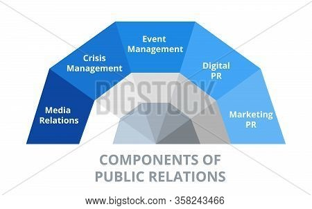 Components Of Public Relations Pr Vector Illustration Crisis Management Media Relations Event And Di