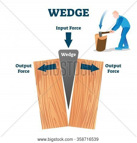 Wedge Vector Illustration. Labeled Wood Split Process Explanation Scheme From Physics Aspect. Graphi