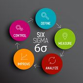 Vector Six sigma diagram scheme concept poster
