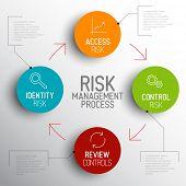 Vector light Risk management process diagram schema with description poster