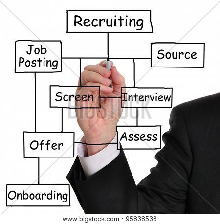 Businessman drawing a recruitment process diagram