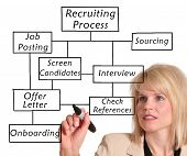 Businesswoman drawing a recruitment process diagram poster