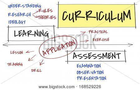 Institute School Certification Curriculum Activities