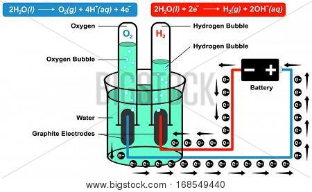 Schematic Diagram represents the electrolytic production of hydrogen oxygen bubble gas equations along with other experiment parts water battery graphite electrode anode cathode electrical flow vector