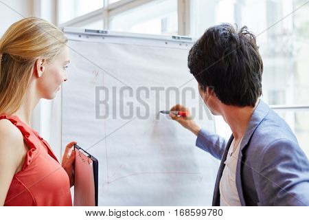 Young business people from start-up company planing strategy with flipchart
