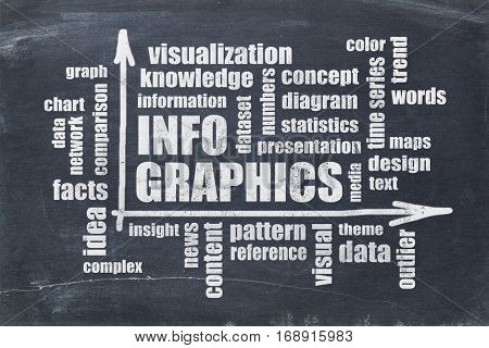 infographics, visual, content, knowledge word cloud on a slate blackboard