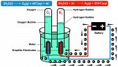 Schematic Diagram represents the electrolytic production of hydrogen oxygen bubble gas with equations along with other experiment parts water battery graphite electrode anode cathode electrical flow poster