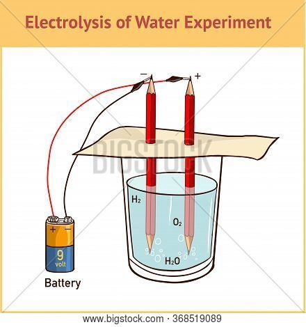 Vector Illustration Of A  Electrolysis: Splitting Water