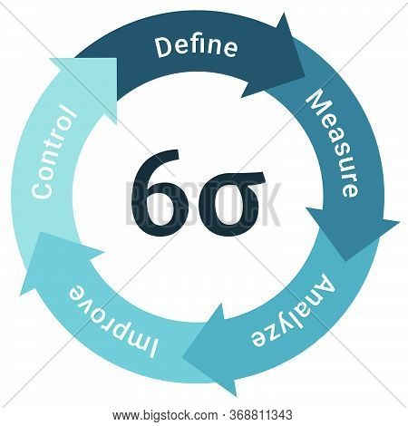 Six Sigma Methodology Life Cycle Diagram Scheme Infographics With Define, Measure, Analyze, Improve
