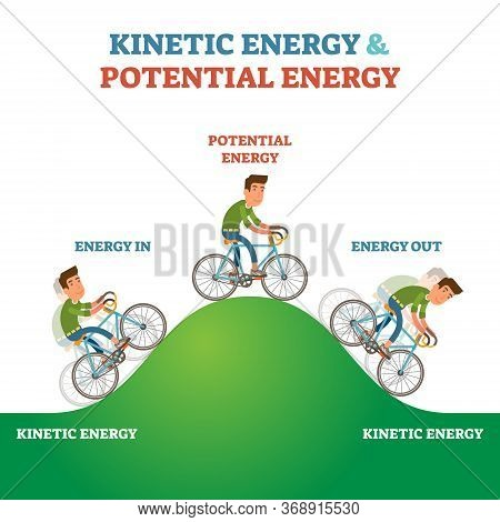 Kinetic And Potential Energy Explanation Labeled Vector Illustration Scheme. Physics Forces Visualiz