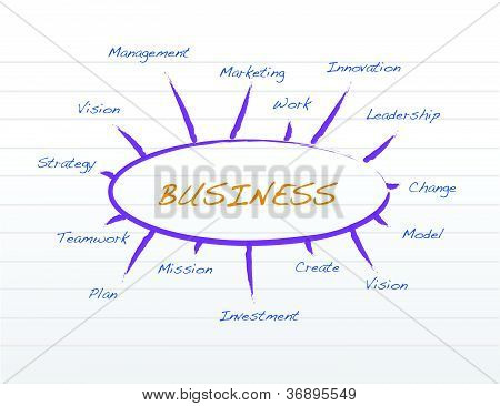 Business Model On A Notepad Illustration