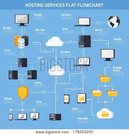 Hosting services flowchart with data storage and security symbols flat vector illustration