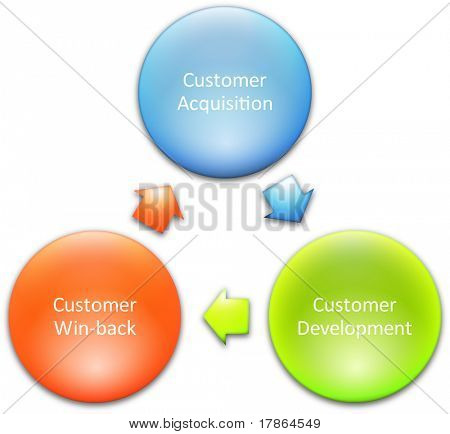 Consumer lifecycle marketing business diagram management strategy concept chart  illustration poster