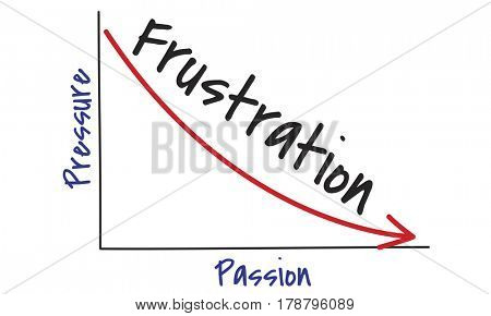 Frustration passion bar graph graphic