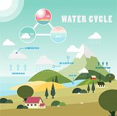 Water cycle information graphic illustration vector design poster