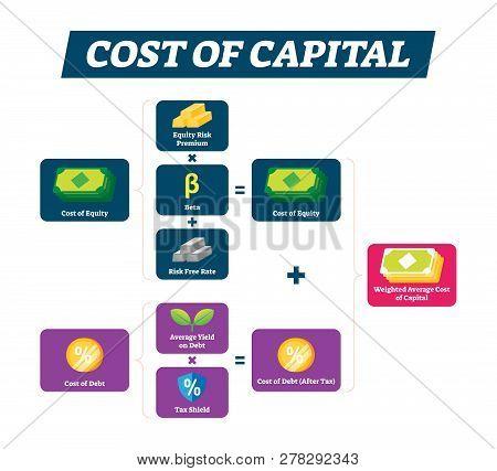 Cost Of Capital Vector Illustration. Basic Economical Explanation Scheme. Labeled Business Money Pro