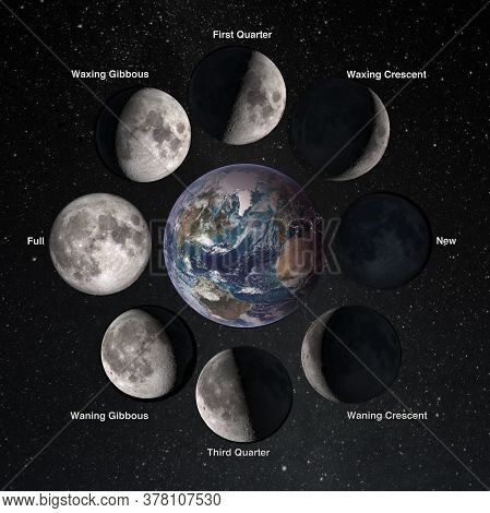 Relation Movements Of The Moon 8 Lunar Phases Revolution Around Earth. Waxing Crescent First Quarter