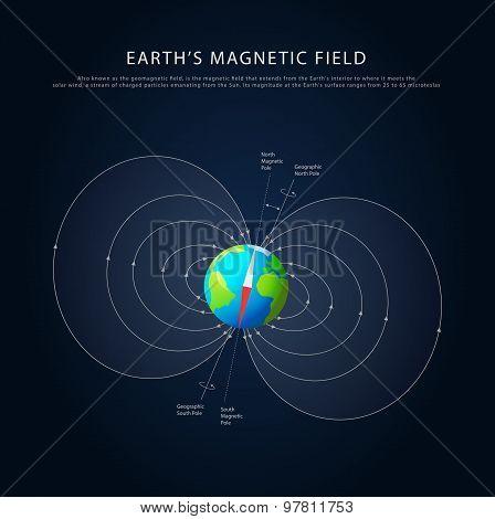 Earths magnetic field vector