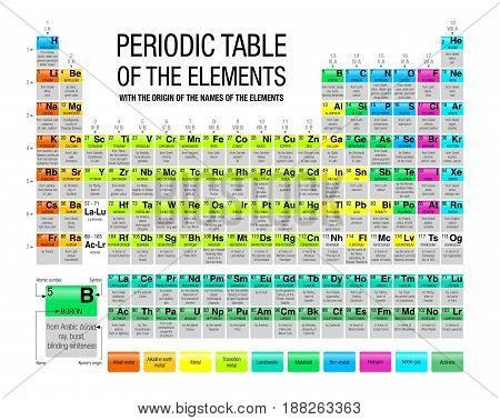 Periodic Table of the Elements with the origin of the names of the elements in white background with 4 new elements included on November 2016 by the International Union of Pure and Applied Chemistry
