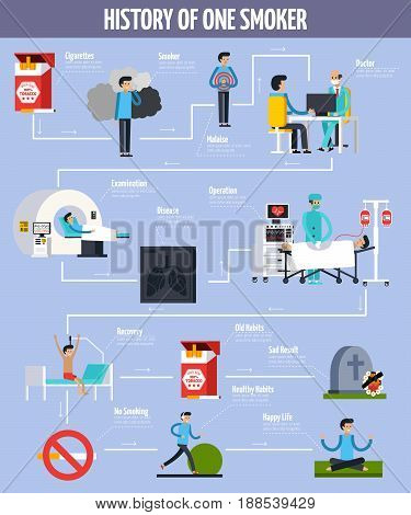 History of one inveterate smoker flowchart with malaise disease and sad result and ban on smoking as alternative to healthy lifestyle flat vector illustration