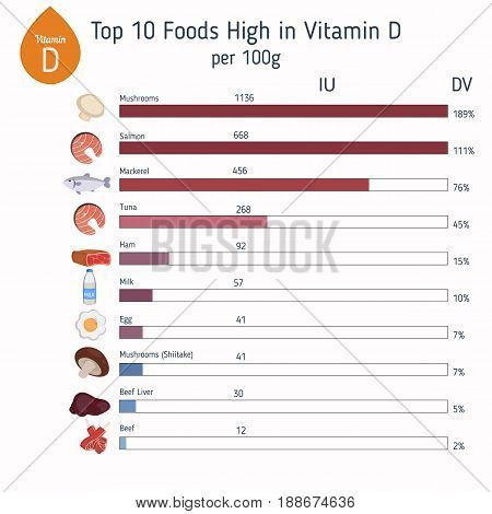 Vitamin D Infographic Or Cholecalciferol