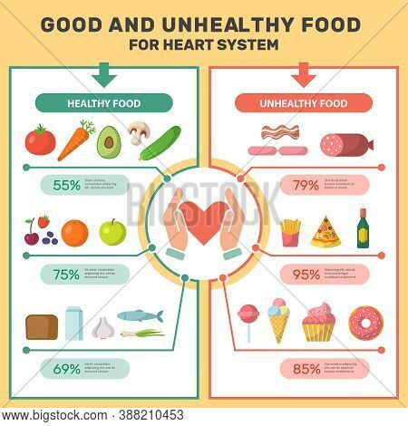 Healthy Product Infographic. Medical Placard With Good And Unhealthy Food For Heart System More Suga