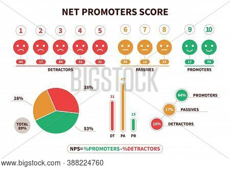 Net Promoter Score. Nps Structural Calculation Formula, Promotion Marketing Scoring And Netting Team