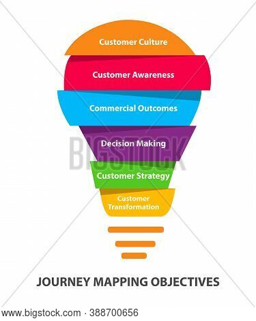 Journey Mapping Objectives Diagram Customer Culture Customer Awareness Commercial Outcomes Decision