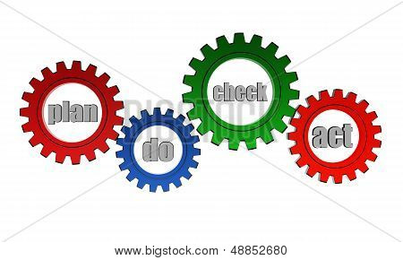 Plan Do Check Act Cycle In Color Gears