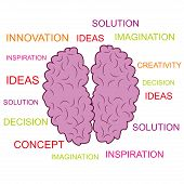 a pink brain having some ideas in form of words poster