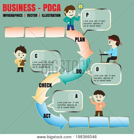 Vector cartoon of the Deming Cycle or PDCA workflow