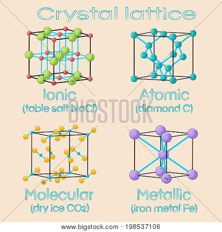 Unit cells of solids crystal lattices. Ionic, atomic, molecular, metallic. Crystal structures of NaCl salt, diamond, carbon dioxide CO2, iron metal Fe. Educational chemistry. Flat vector illustration.