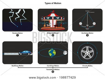 Types of Motion infographic diagram with an example of each type including random rotational oscillatory translational rectilinear curvilinear and circular for physics science education