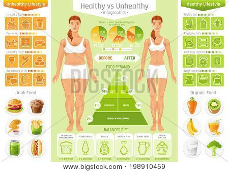 Healthy vs unhealthy people lifestyle infographics vector illustratin. Fat slim young woman figure, food, fitness, diet icon set, text letter flyer. Before after girl body poster isolated background