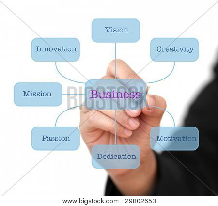 Business Hand Writing Concept of Building World Business on Technology Virtual Interface Diagram
