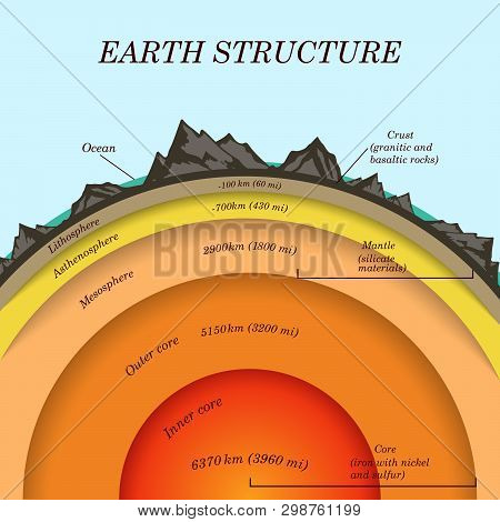 The Structure Of  Earth In Cross Section, The Layers Of The Core, Mantle, Asthenosphere, Lithosphere