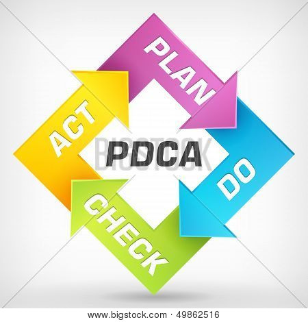 Vector Plan Do Check Act Diagram
