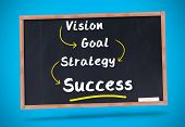 Word success underlined in yellow on a chalkboard  poster