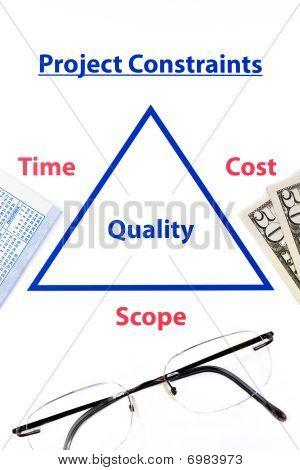 Triple Constraints Diagram