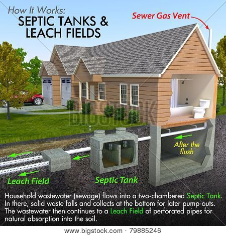 Septic Tank Diagram
