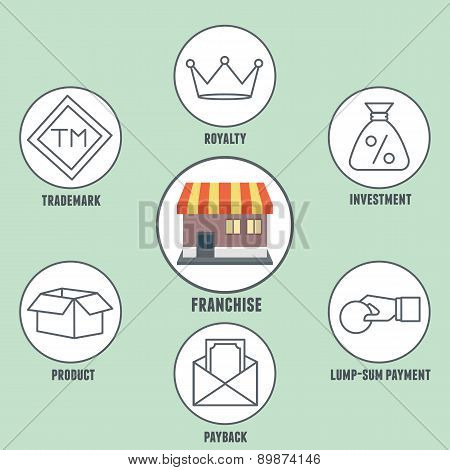 Vector infographics of franchise. Franchise - practice of the right to use a firm's successful business model and brand for a prescribed period of time - vector illustration poster