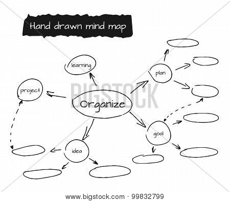 Hand drawn vector illustration of mind map