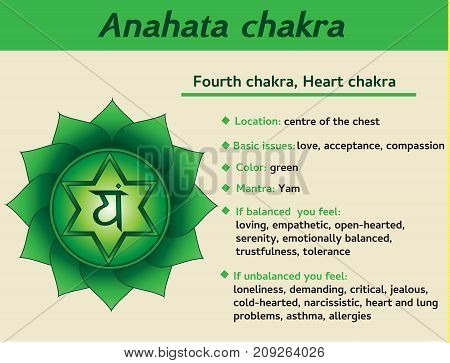 Anahata chakra infographic. Fourth heart chakra symbol description and features. Information for kundalini yoga practice